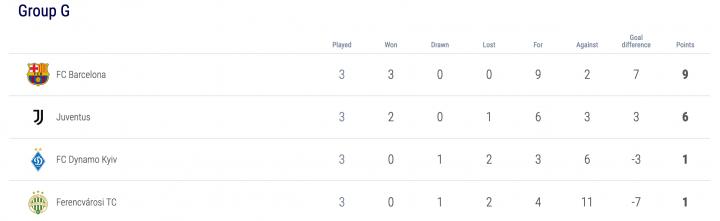 barcelona 2 1 dynamo kyiv champions league results summary and goals as com dynamo kyiv champions league results