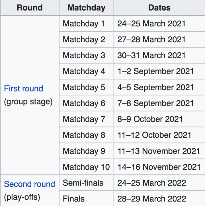 2022 World Cup Calendar.Fifa World Cup 2022 Uefa Group Stage Qualifying Draw As It Happened As Com