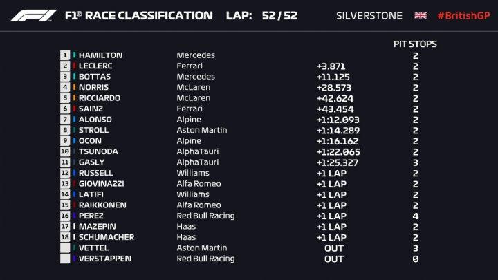 Resultado carrera GP de Gran Bretaña